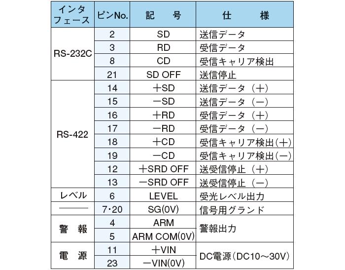 インタフェース用コネクタ(25ピンDサブコネクタ)