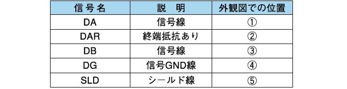 ●5P側(CC-Link接続)