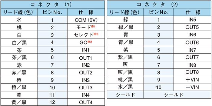 ピンNO.対比表 (8BITタイプ)●DMS-GB1-V/GB2-V、DMS-HB1-V/HB2-V
