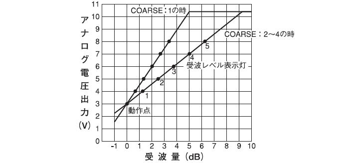 アナログ出力(ANALOG:受波量チェック端子)