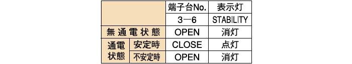 安定動作出力(PH-FDX-2A□-1)