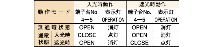 制御出力(PH-FDX-2A□-2)