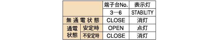 安定動作出力(PH-FDX-2A□-2)