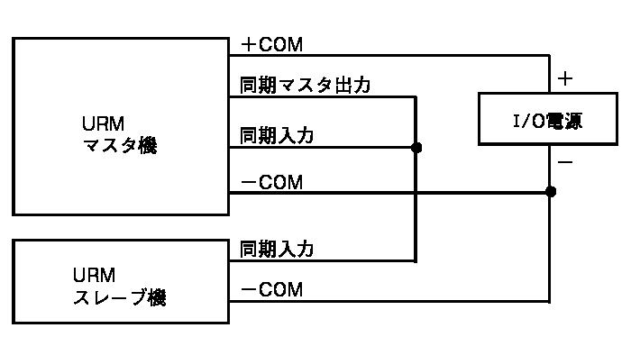 同期配線例