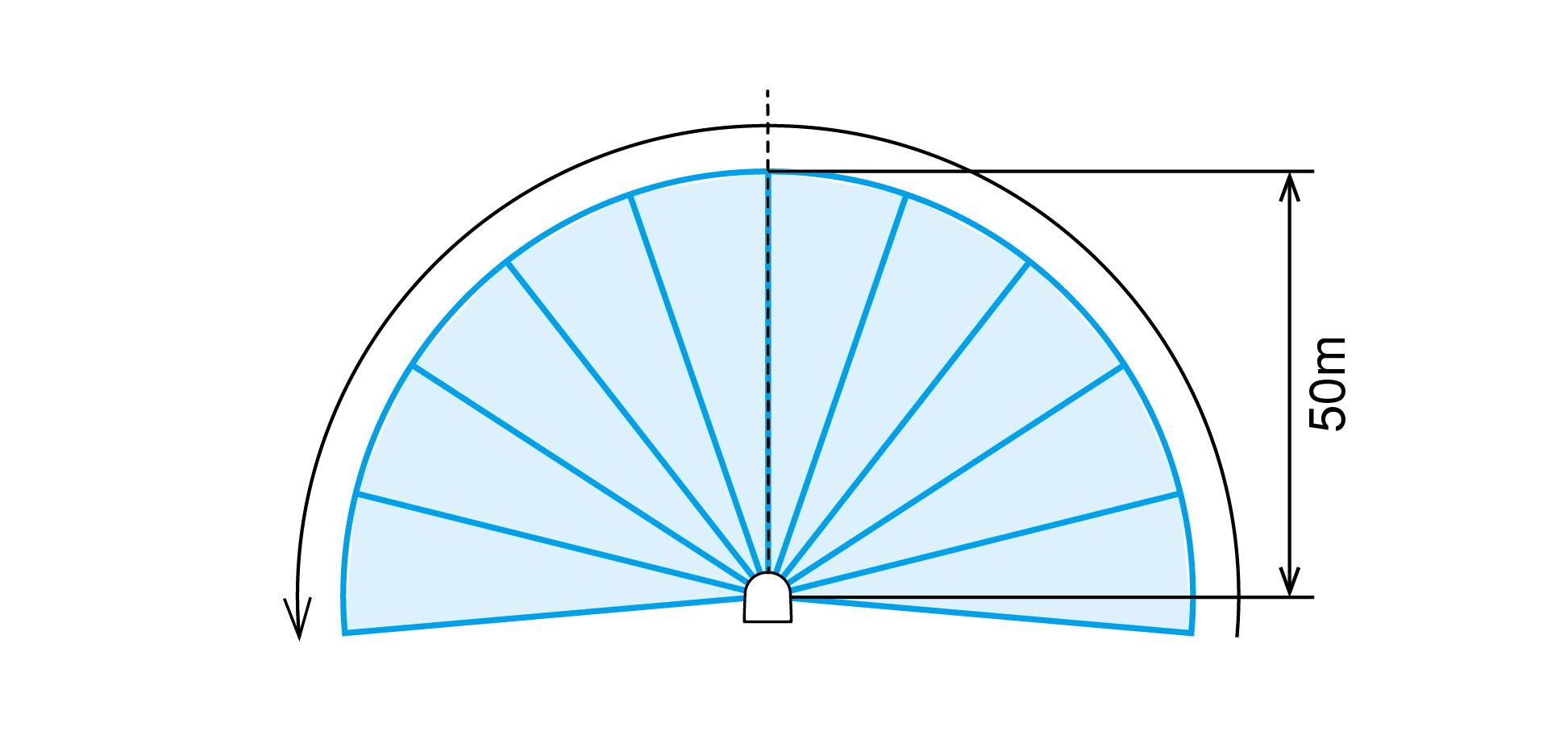 広範囲 黒色検出体(反射率10%)で距離50m、走査角190°