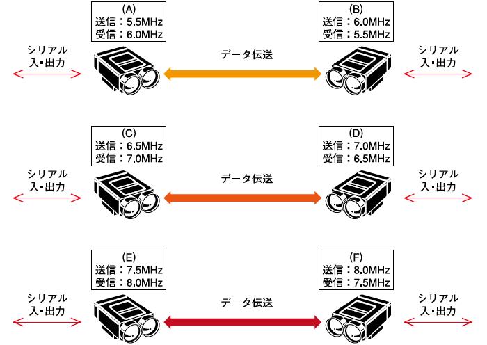 送受信変調周波数は次の(A)~(F)に設定できます