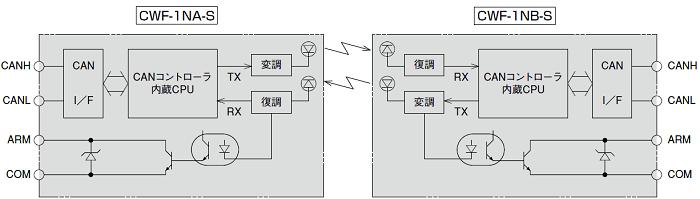 ハードウェア構成