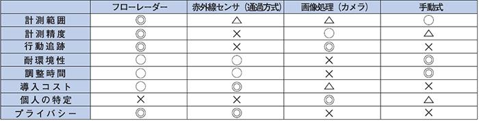 主な人数計測方式との比較
