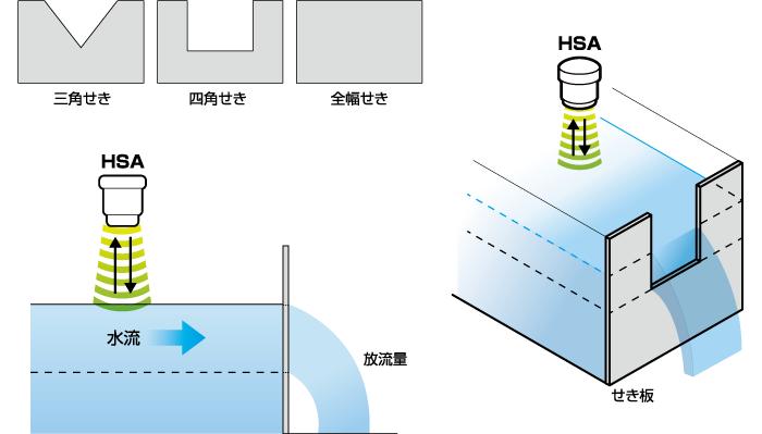 堰式流量計・パーシャルフリューム式流量計機能搭載