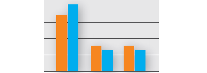 データ集計結果は見やすくグラフ化!