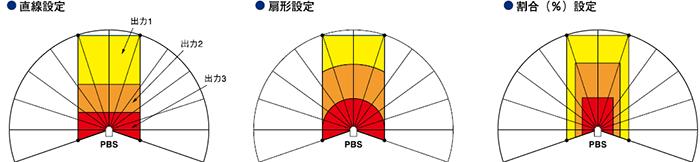 検出保証範囲と検出エリア図