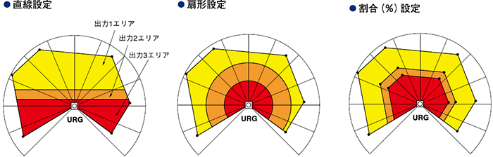 検出エリア図
