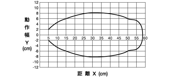伝送エリア(代表例)
