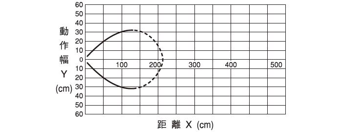伝送距離0~1mタイプ DMG-GB1/DMG-HB1