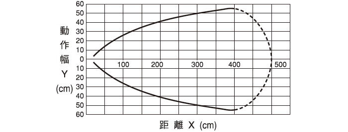 伝送距離0~3m DMG-GB2/DMG-HB2