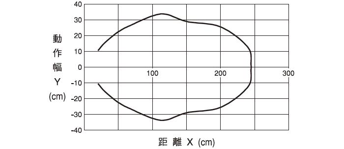 伝送エリア(代表例:DMSとの組合せによる)