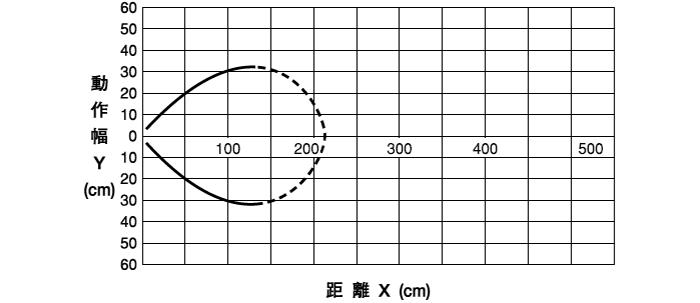 伝送距離0~1mタイプ ●DMS-GA1-V/DMS-HA1-V/DMS-GB1-V/DMS-HB1-V