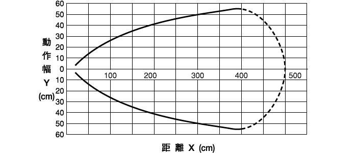 伝送距離0~3mタイプ ●DMS-GA2-V/DMS-HA2-V/DMS-GB2-V/DMS-HB2-V