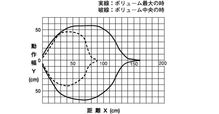 伝送距離0~0.5mワイドタイプ ●DMS-GA1-W