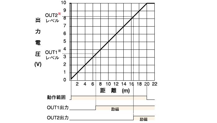 距離ーアナログ出力(モード設定スイッチ・・・R側)