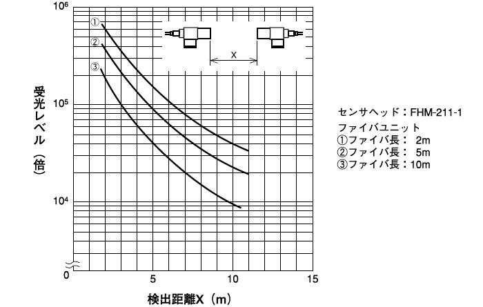 受光レベル(検出距離)
