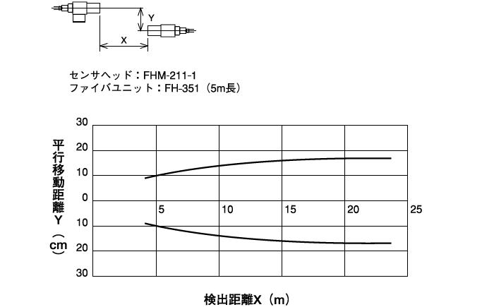 平行移動特性