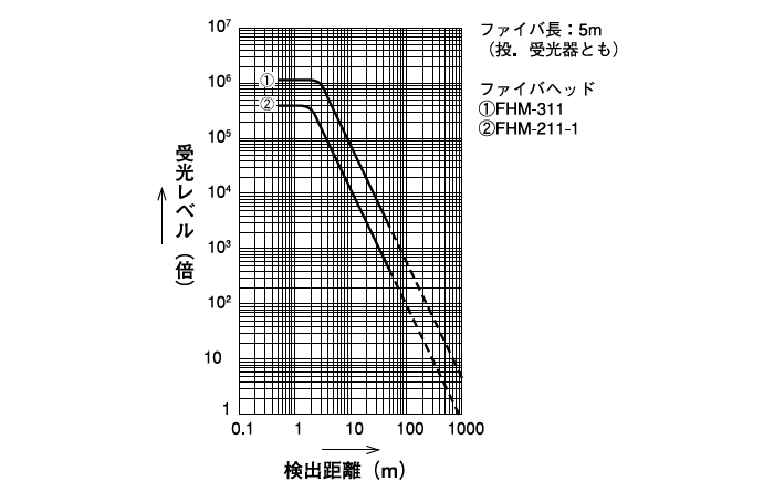 投・受光器 LAV-10P/LAV-10A