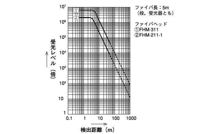 投・受光器 LAV-11P/LAV-10A