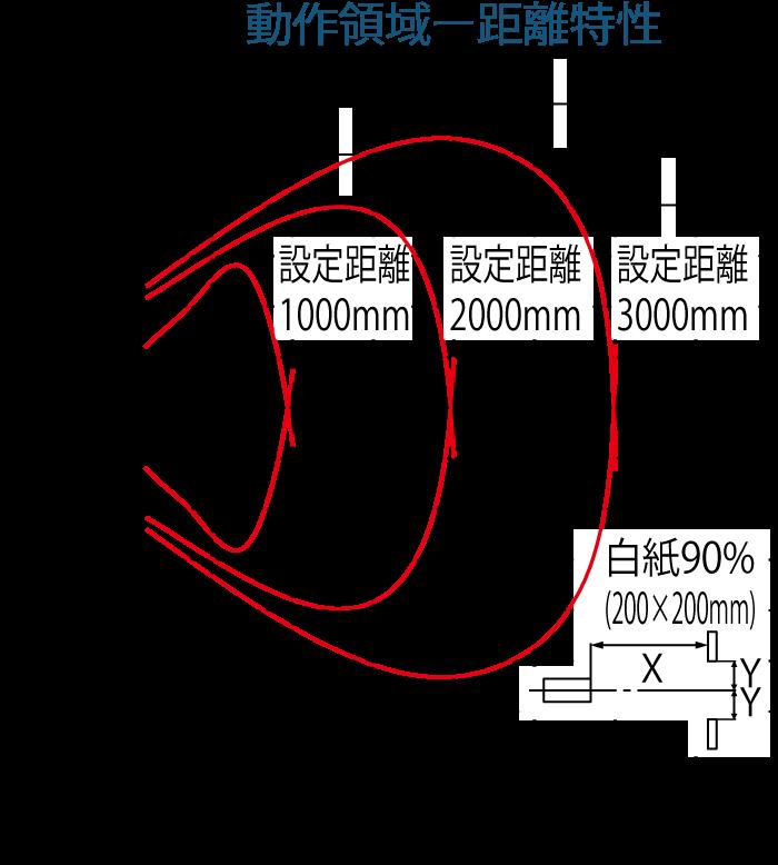 動作領域ー距離特性(白紙)
