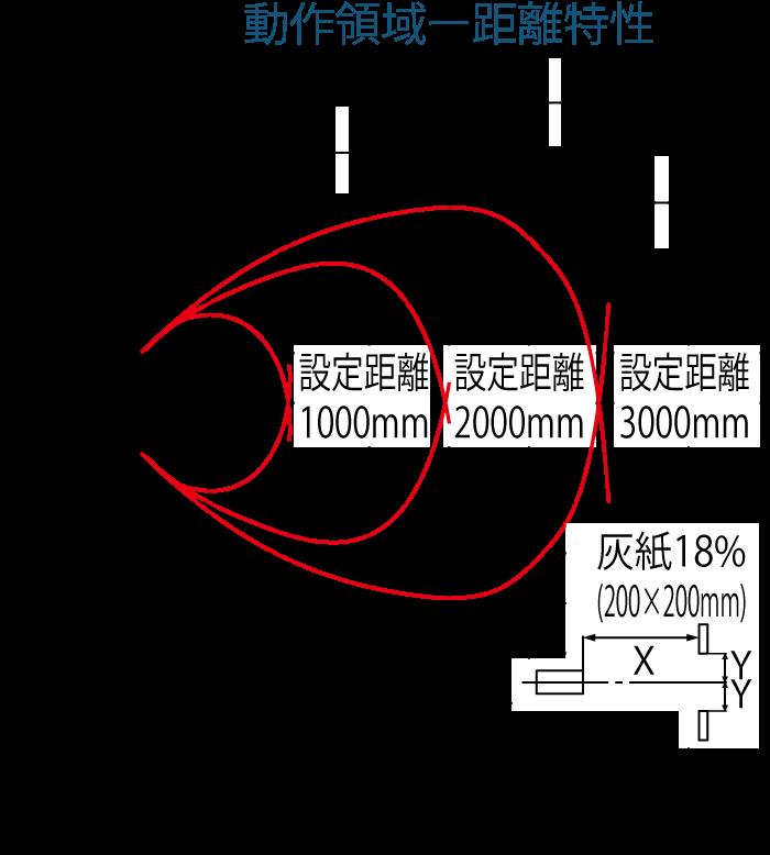 動作領域ー距離特性(灰紙)