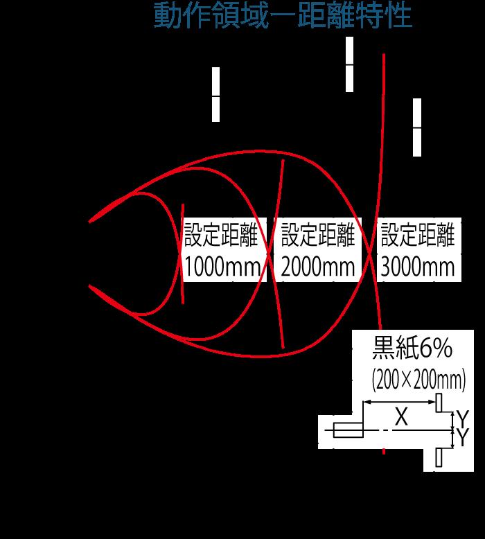動作領域ー距離特性(黒紙)