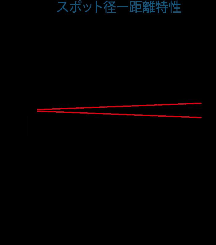 スポット径ー距離特性