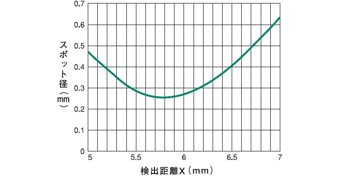 反射式(PDF-CR+EP8-1201+FP2-A05N)