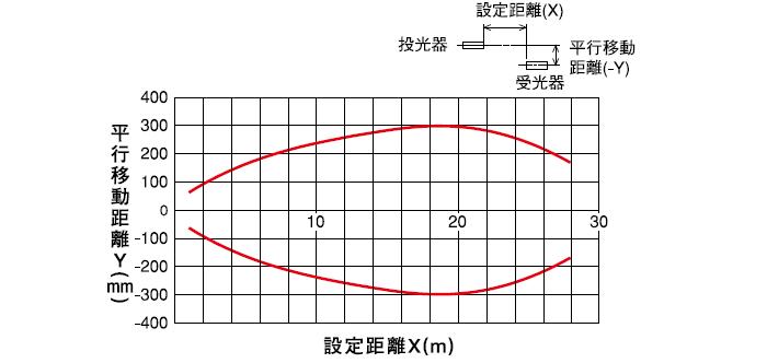 透過形(PEX-205) 水平移動特性