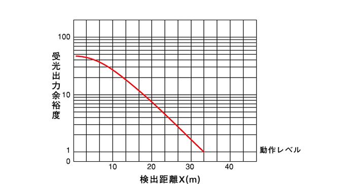 透過形(PEX-205) 受光出力余裕度-距離特性