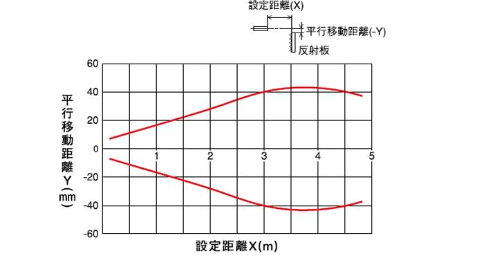回帰反射形(PEX-403) 水平移動特性