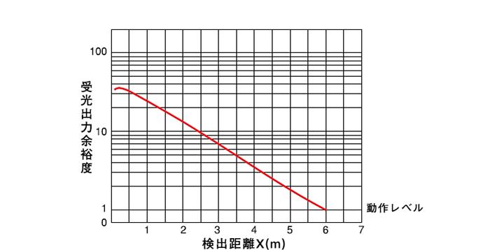 回帰反射形(PEX-403) 受光出力余裕度-距離特性