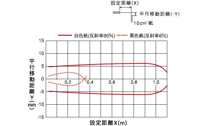 拡散反射形(PEX-801) 水平移動特性
