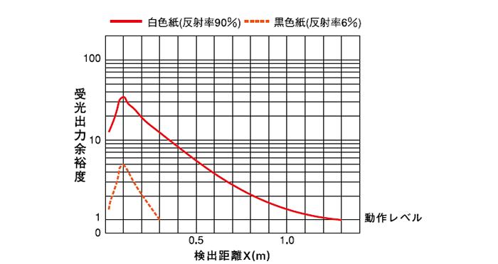 拡散反射形(PEX-801) 受光出力余裕度-距離特性