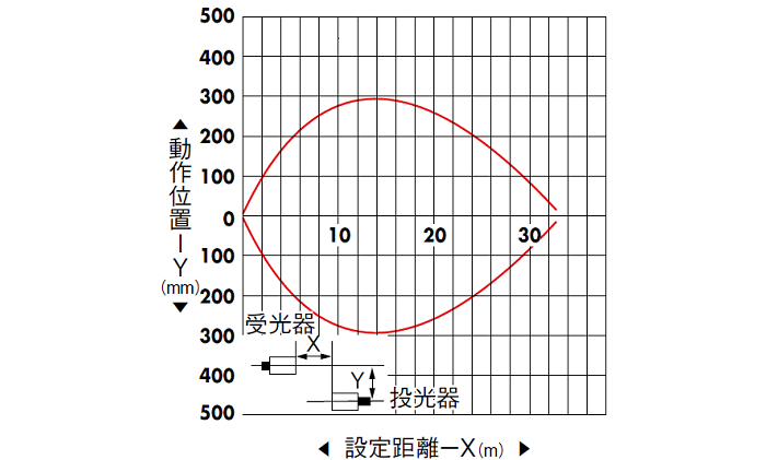 透過形(PEY-155C/A) 水平移動特性