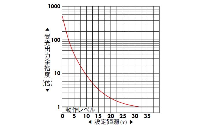 透過形(PEY-155C) 受光出力余裕度-距離特性