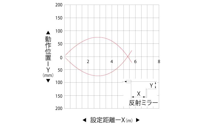 回帰反射形(PEY-303C/A) 水平移動特性