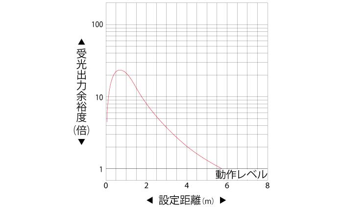 回帰反射形(PEY-303C/A) 受光出力余裕度-距離特性