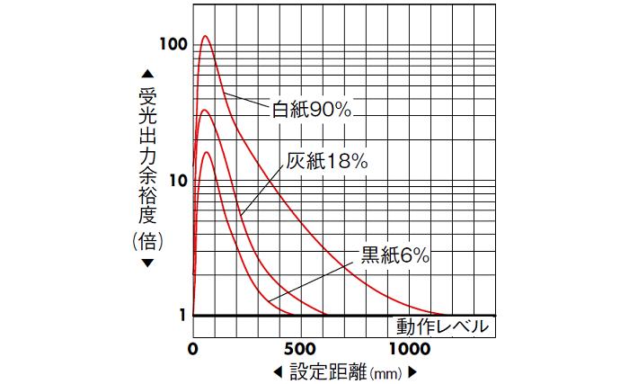 拡散反射形(PEY-601C/A) 受光出力余裕度-距離特性