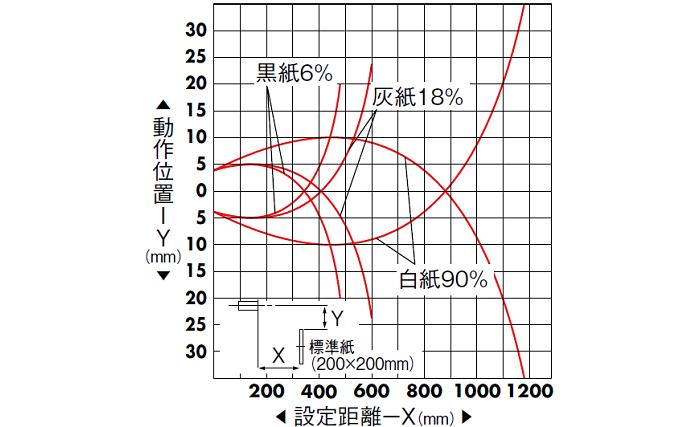 拡散反射形(PEY-601C/A) 水平移動特性