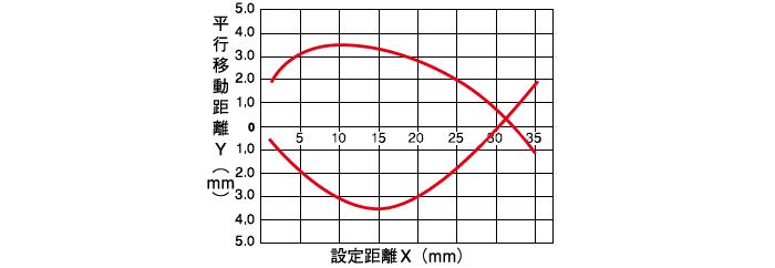 限定反射形 長距離タイプ