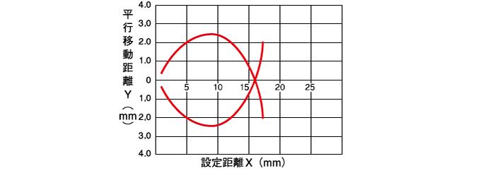 限定反射形 中距離タイプ