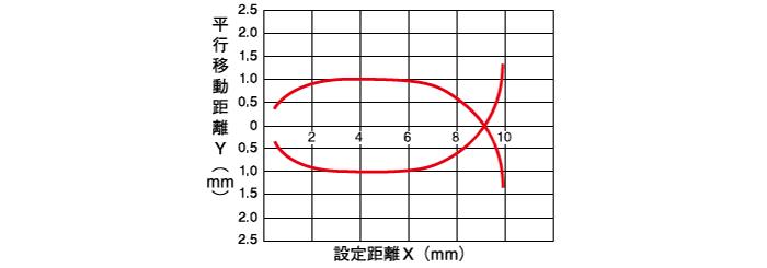 限定反射形 短距離タイプ
