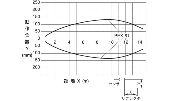 PNX-123 エリア図(代表例)