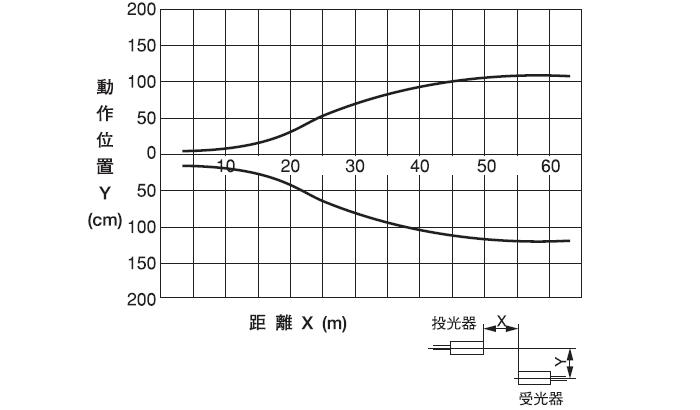 PNX-705 エリア図(代表例)